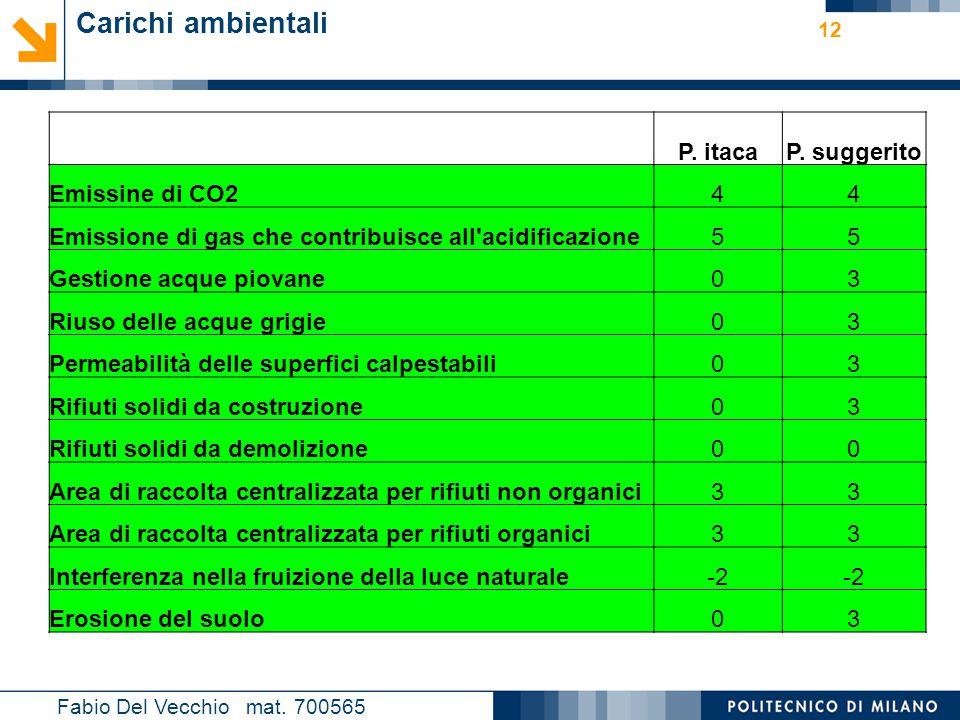 Nome relatore 12 Fabio Del Vecchio mat. 700565 Carichi ambientali P. itacaP. suggerito Emissine di CO244 Emissione di gas che contribuisce all'acidifi
