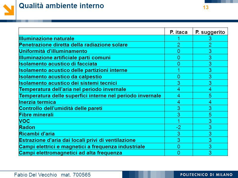 Nome relatore 13 Fabio Del Vecchio mat. 700565 Qualità ambiente interno P. itacaP. suggerito Illuminazione naturale13 Penetrazione diretta della radia