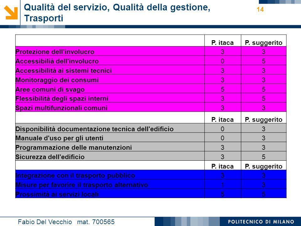 Nome relatore 14 Fabio Del Vecchio mat. 700565 Qualità del servizio, Qualità della gestione, Trasporti P. itacaP. suggerito Protezione dell'involucro3