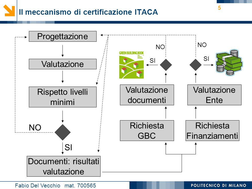 Nome relatore 5 Il meccanismo di certificazione ITACA Fabio Del Vecchio mat. 700565 Progettazione Valutazione Rispetto livelli minimi NO Documenti: ri