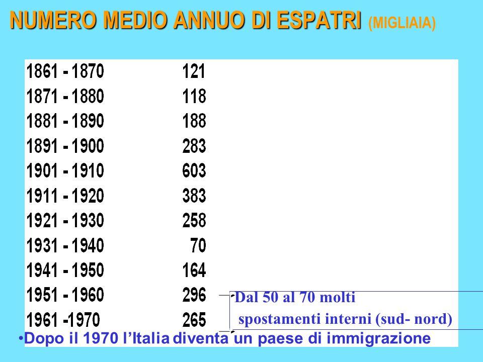 Dal 50 al 70 molti spostamenti interni (sud- nord) NUMERO MEDIO ANNUO DI ESPATRI NUMERO MEDIO ANNUO DI ESPATRI (MIGLIAIA) Dopo il 1970 l'Italia diventa un paese di immigrazione