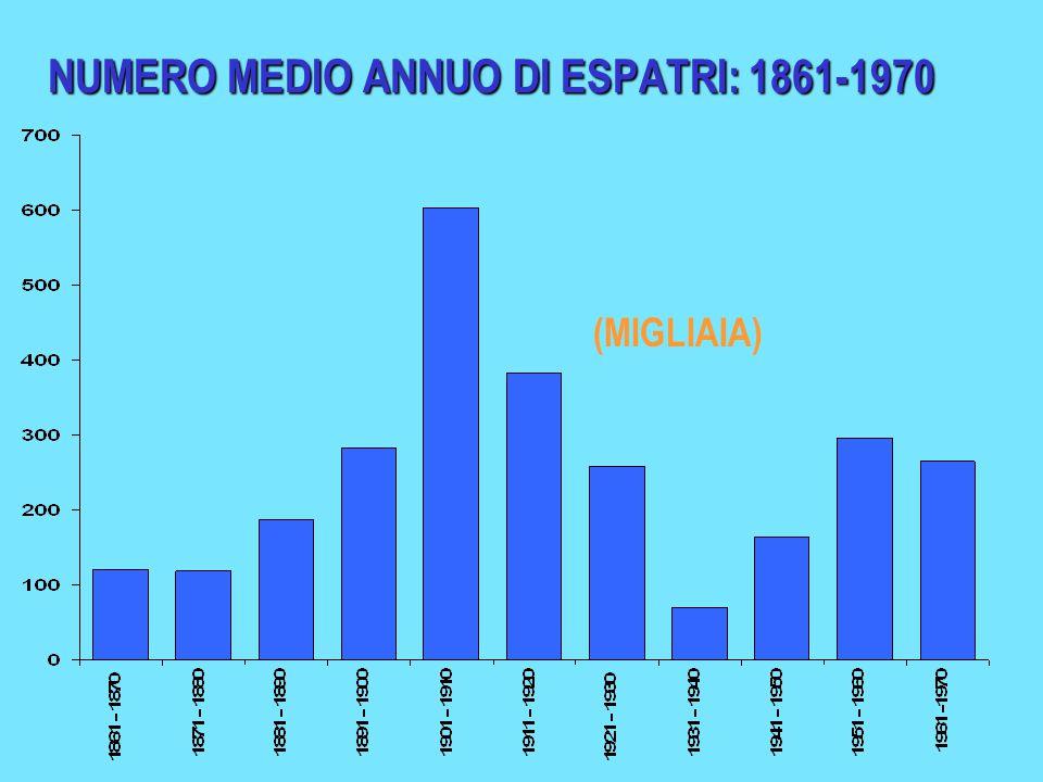 NUMERO MEDIO ANNUO DI ESPATRI: 1861-1970 (MIGLIAIA)