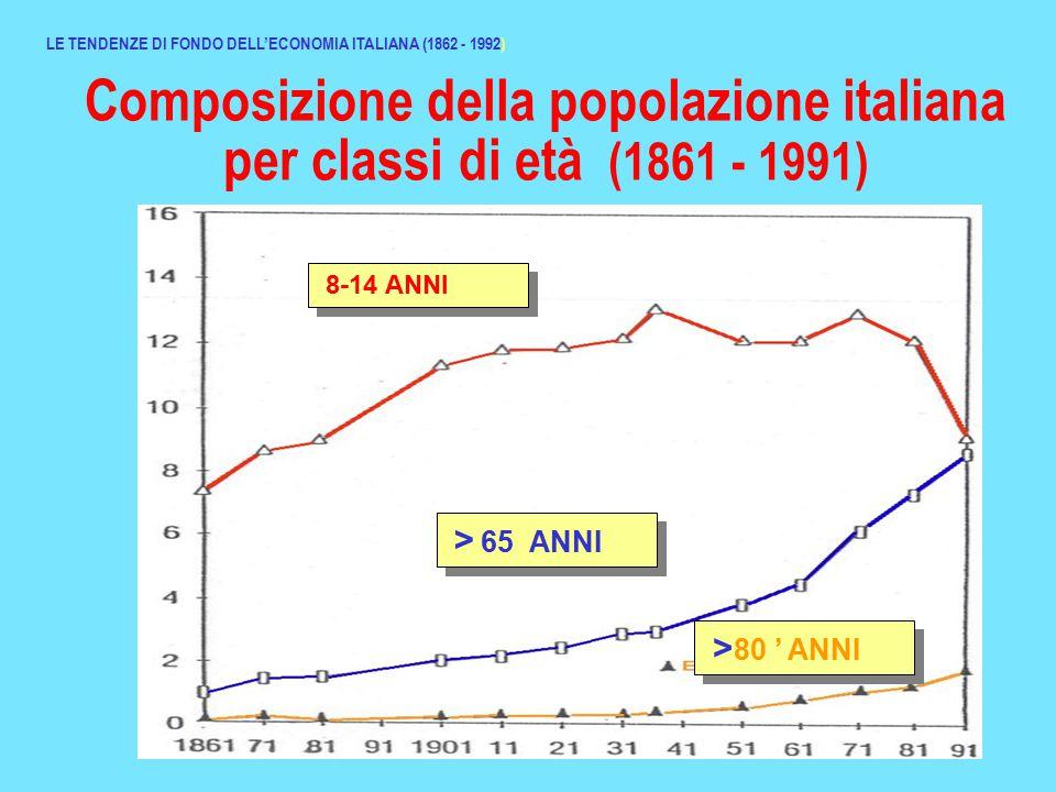 Composizione della popolazione italiana per classi di età (1861 - 1991) LE TENDENZE DI FONDO DELL'ECONOMIA ITALIANA (1862 - 1992) 8-14 ANNI > 65 ANNI > 80 ' ANNI