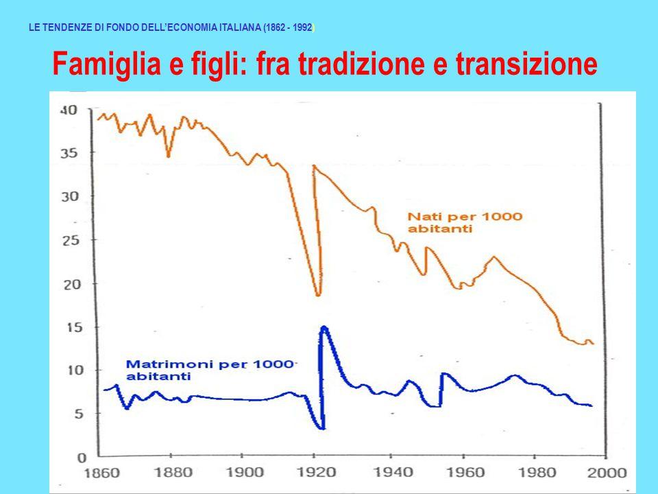 Famiglia e figli: fra tradizione e transizione LE TENDENZE DI FONDO DELL'ECONOMIA ITALIANA (1862 - 1992)