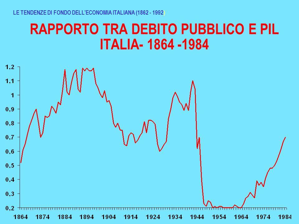 RAPPORTO TRA DEBITO PUBBLICO E PIL ITALIA- 1864 -1984 LE TENDENZE DI FONDO DELL'ECONOMIA ITALIANA (1862 - 1992)