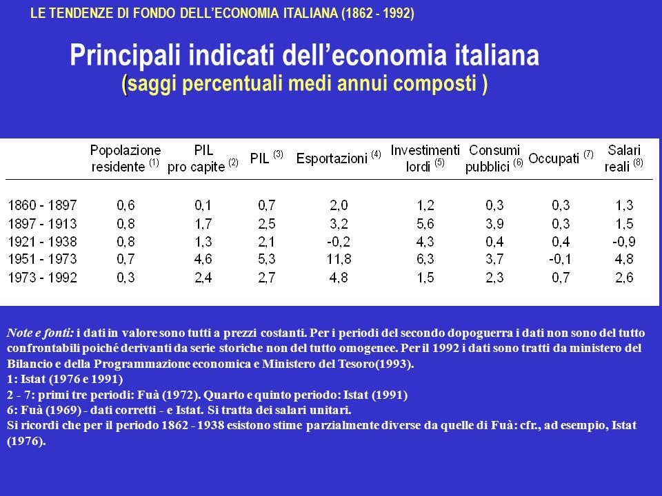 ( Principali indicati dell'economia italiana (saggi percentuali medi annui composti ) Note e fonti: i dati in valore sono tutti a prezzi costanti.