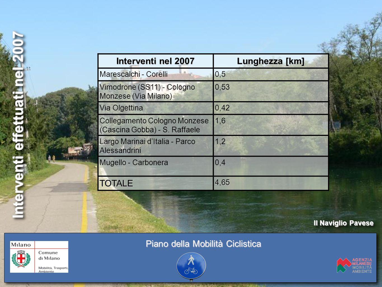 Interventi effettuati nel 2007 Interventi nel 2007 Lunghezza [km] Marescalchi - Corelli0,5 Vimodrone (SS11) - Cologno Monzese (Via Milano) 0,53 Via Ol