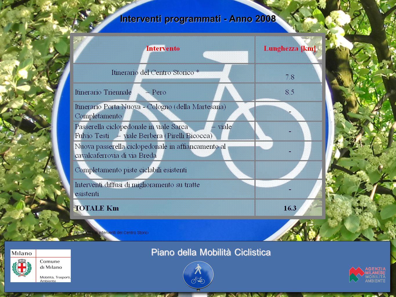 Interventi programmati - Anno 2008 Piano della Mobilità Ciclistica