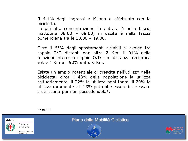 Il 4,1% degli ingressi a Milano è effettuato con la bicicletta. La più alta concentrazione in entrata è nella fascia mattutina 08.00 – 09.00; in uscit