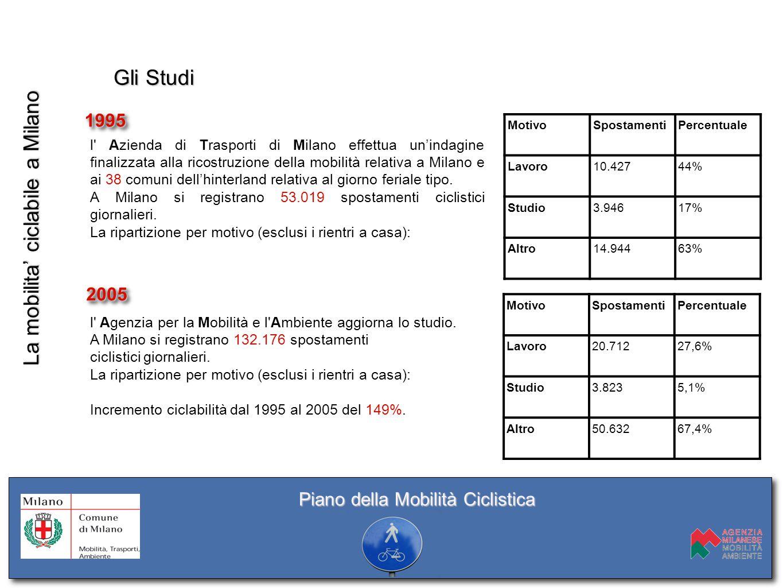 La mobilita' ciclabile a Milano Gli Studi 19951995 l' Azienda di Trasporti di Milano effettua un'indagine finalizzata alla ricostruzione della mobilit