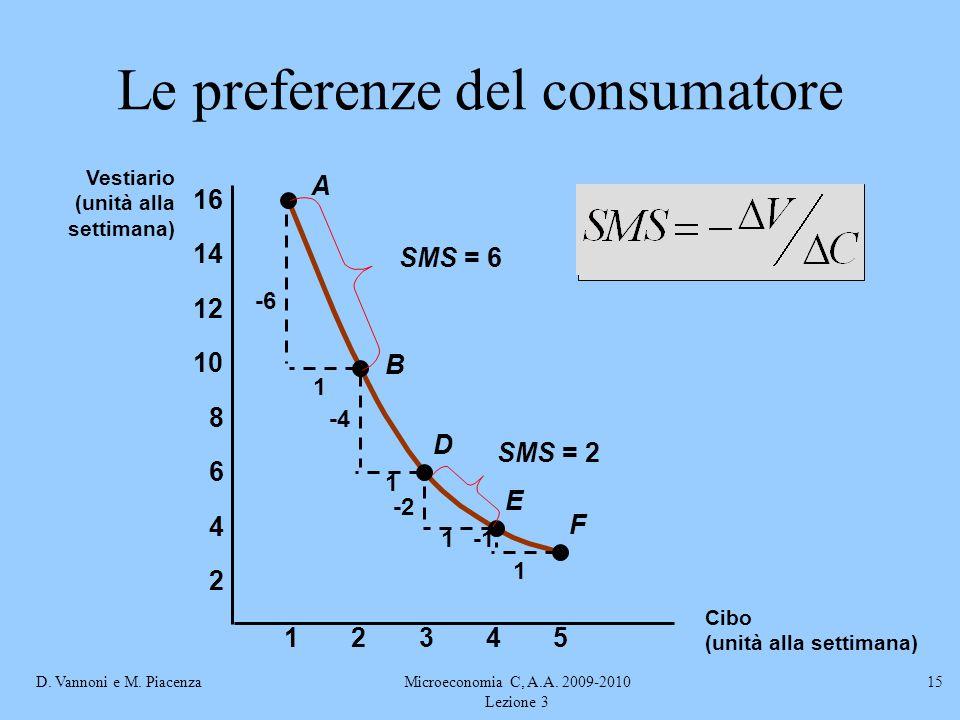 D. Vannoni e M. PiacenzaMicroeconomia C, A.A. 2009-2010 Lezione 3 15 A B D E F -6 1 1 -4 -2 1 1 23451 2 4 6 8 10 12 14 16 Vestiario (unità alla settim