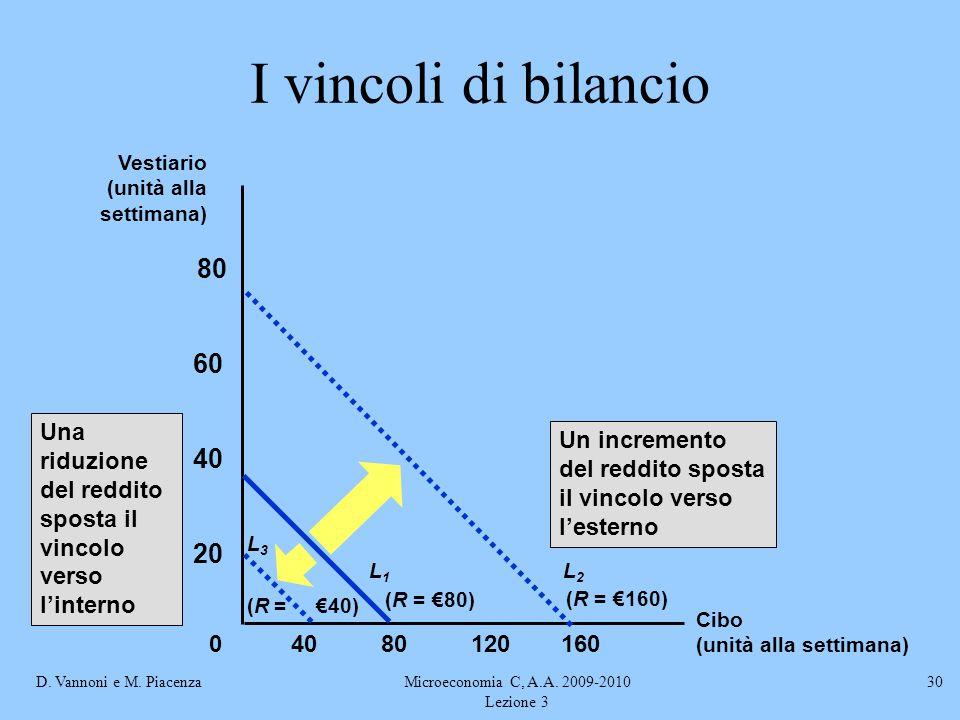 D. Vannoni e M. PiacenzaMicroeconomia C, A.A. 2009-2010 Lezione 3 30 8012016040 20 40 60 80 0 Un incremento del reddito sposta il vincolo verso l'este