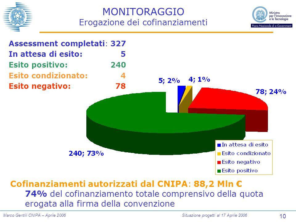 10 Marco Gentili CNIPA – Aprile 2006Situazione progetti al 17 Aprile 2006 MONITORAGGIO Erogazione dei cofinanziamenti Assessment completati:327 In att