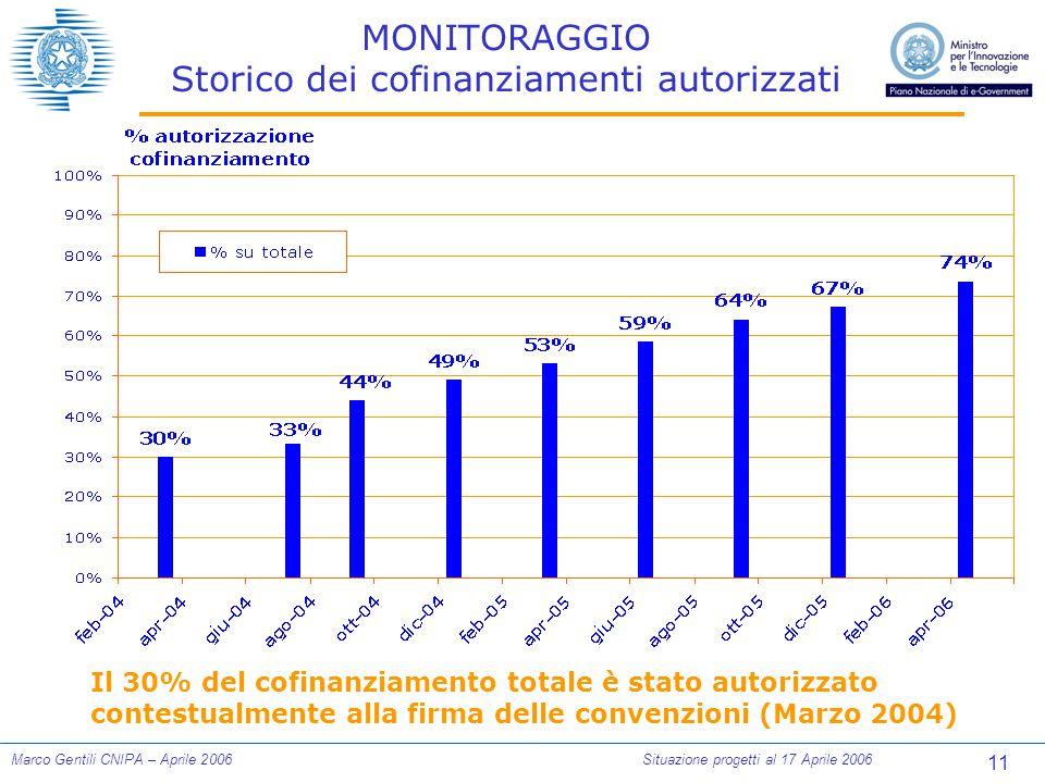 11 Marco Gentili CNIPA – Aprile 2006Situazione progetti al 17 Aprile 2006 MONITORAGGIO Storico dei cofinanziamenti autorizzati Il 30% del cofinanziamento totale è stato autorizzato contestualmente alla firma delle convenzioni (Marzo 2004)
