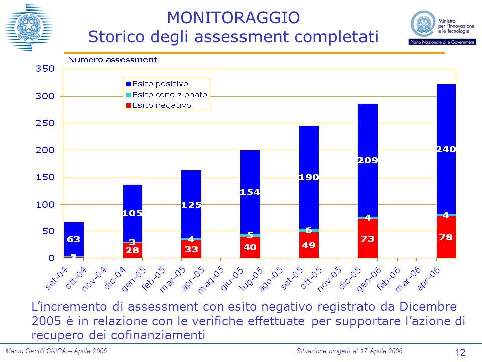 12 Marco Gentili CNIPA – Aprile 2006Situazione progetti al 17 Aprile 2006 MONITORAGGIO Storico degli assessment completati L'incremento di assessment