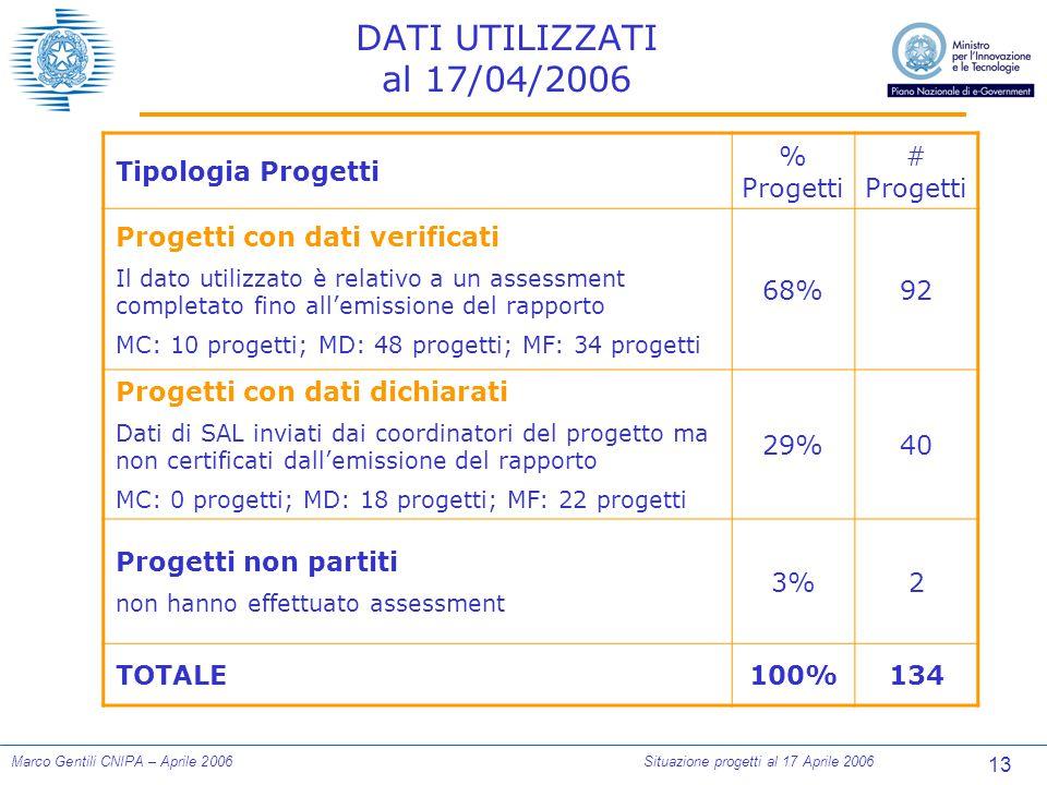 13 Marco Gentili CNIPA – Aprile 2006Situazione progetti al 17 Aprile 2006 DATI UTILIZZATI al 17/04/2006 Tipologia Progetti % Progetti # Progetti Proge