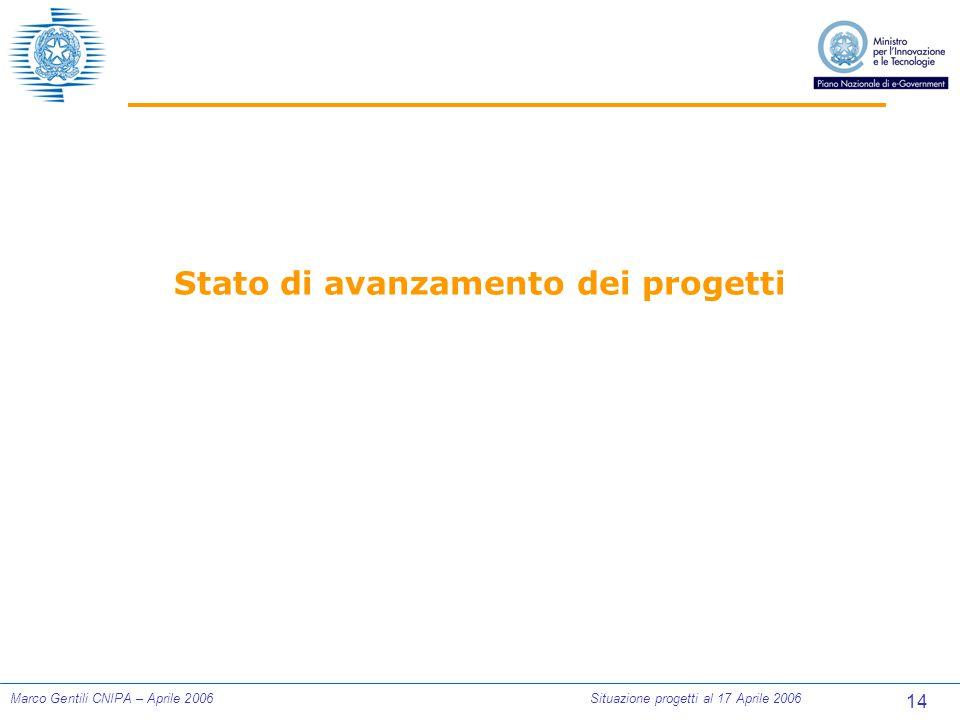 14 Marco Gentili CNIPA – Aprile 2006Situazione progetti al 17 Aprile 2006 Stato di avanzamento dei progetti