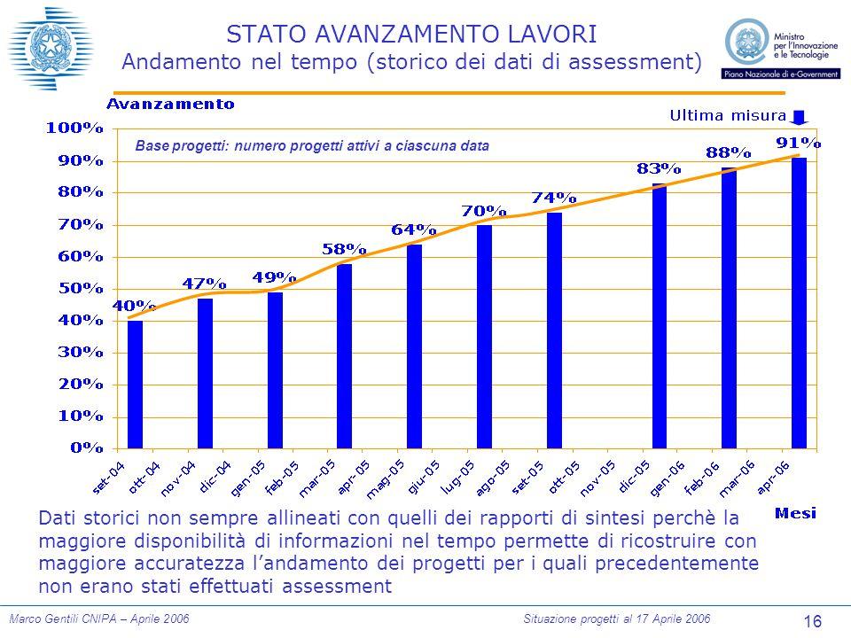16 Marco Gentili CNIPA – Aprile 2006Situazione progetti al 17 Aprile 2006 STATO AVANZAMENTO LAVORI Andamento nel tempo (storico dei dati di assessment