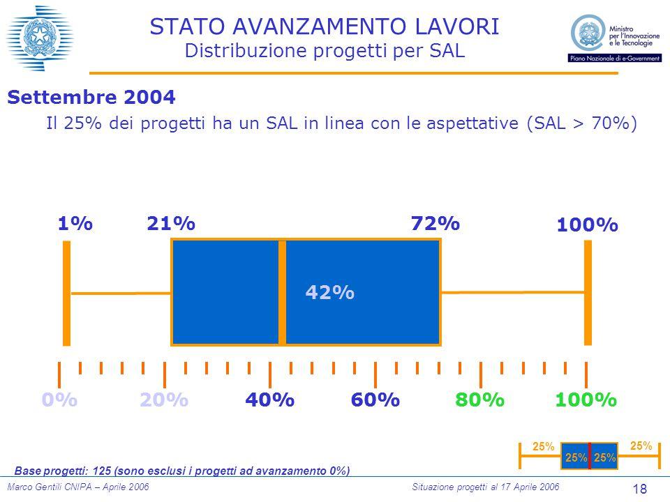 18 Marco Gentili CNIPA – Aprile 2006Situazione progetti al 17 Aprile 2006 STATO AVANZAMENTO LAVORI Distribuzione progetti per SAL 25% 0%100%80%60%40%20% 1%21%72% 100% Settembre 2004 Il 25% dei progetti ha un SAL in linea con le aspettative (SAL > 70%) Base progetti: 125 (sono esclusi i progetti ad avanzamento 0%) 0%100%80%60%40%20% 72% 42%