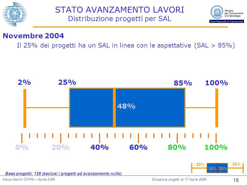 19 Marco Gentili CNIPA – Aprile 2006Situazione progetti al 17 Aprile 2006 STATO AVANZAMENTO LAVORI Distribuzione progetti per SAL 25% 0%100%80%60%40%20% 2%25% 100% Novembre 2004 Il 25% dei progetti ha un SAL in linea con le aspettative (SAL > 85%) Base progetti: 128 (esclusi i progetti ad avanzamento nullo) 0%100%80%60%40%20% 85% 48%