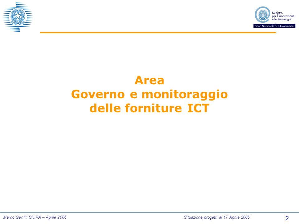 2 Marco Gentili CNIPA – Aprile 2006Situazione progetti al 17 Aprile 2006 Area Governo e monitoraggio delle forniture ICT