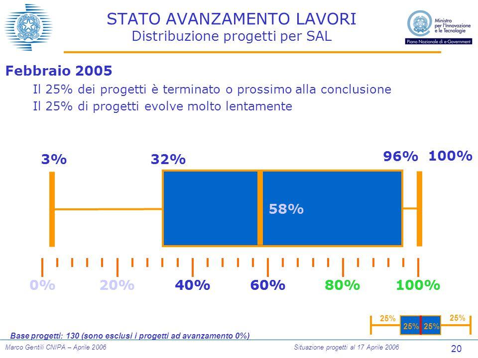 20 Marco Gentili CNIPA – Aprile 2006Situazione progetti al 17 Aprile 2006 STATO AVANZAMENTO LAVORI Distribuzione progetti per SAL Febbraio 2005 Il 25% dei progetti è terminato o prossimo alla conclusione Il 25% di progetti evolve molto lentamente 0%100%80%60%40%20% 3%32% 96% 100% 0%100%80%60%40%20% 25% Base progetti: 130 (sono esclusi i progetti ad avanzamento 0%) 58%