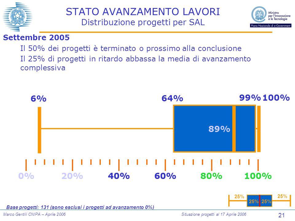 21 Marco Gentili CNIPA – Aprile 2006Situazione progetti al 17 Aprile 2006 STATO AVANZAMENTO LAVORI Distribuzione progetti per SAL Settembre 2005 Il 50% dei progetti è terminato o prossimo alla conclusione Il 25% di progetti in ritardo abbassa la media di avanzamento complessiva 100% 25% Base progetti: 131 (sono esclusi i progetti ad avanzamento 0%) 0%100%80%60%40%20% 6% 64% 0%100%80%60%40%20% 89% 99%