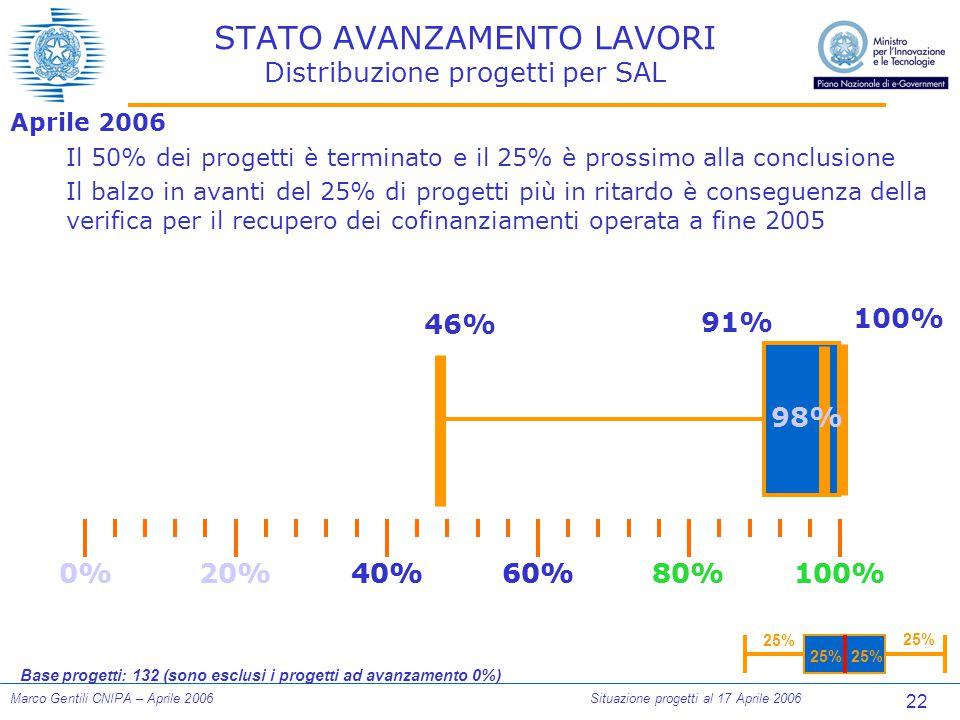 22 Marco Gentili CNIPA – Aprile 2006Situazione progetti al 17 Aprile 2006 STATO AVANZAMENTO LAVORI Distribuzione progetti per SAL Aprile 2006 Il 50% dei progetti è terminato e il 25% è prossimo alla conclusione Il balzo in avanti del 25% di progetti più in ritardo è conseguenza della verifica per il recupero dei cofinanziamenti operata a fine 2005 100% 25% Base progetti: 132 (sono esclusi i progetti ad avanzamento 0%) 0%100%80%60%40%20% 46% 91% 0%100%80%60%40%20% 98%