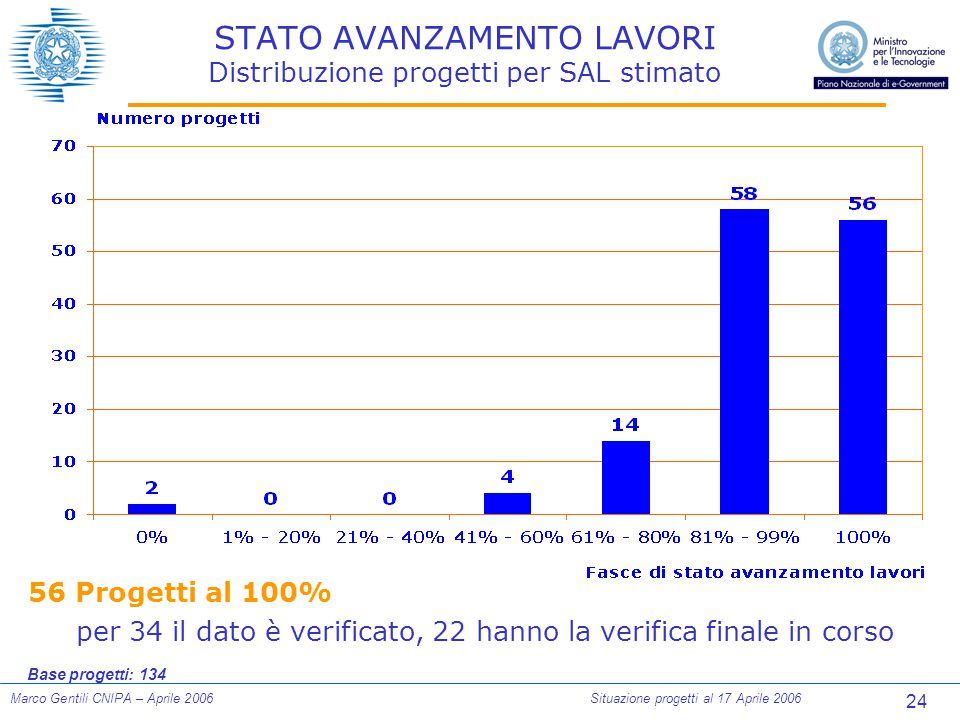 24 Marco Gentili CNIPA – Aprile 2006Situazione progetti al 17 Aprile 2006 STATO AVANZAMENTO LAVORI Distribuzione progetti per SAL stimato 56 Progetti al 100% per 34 il dato è verificato, 22 hanno la verifica finale in corso Base progetti: 134