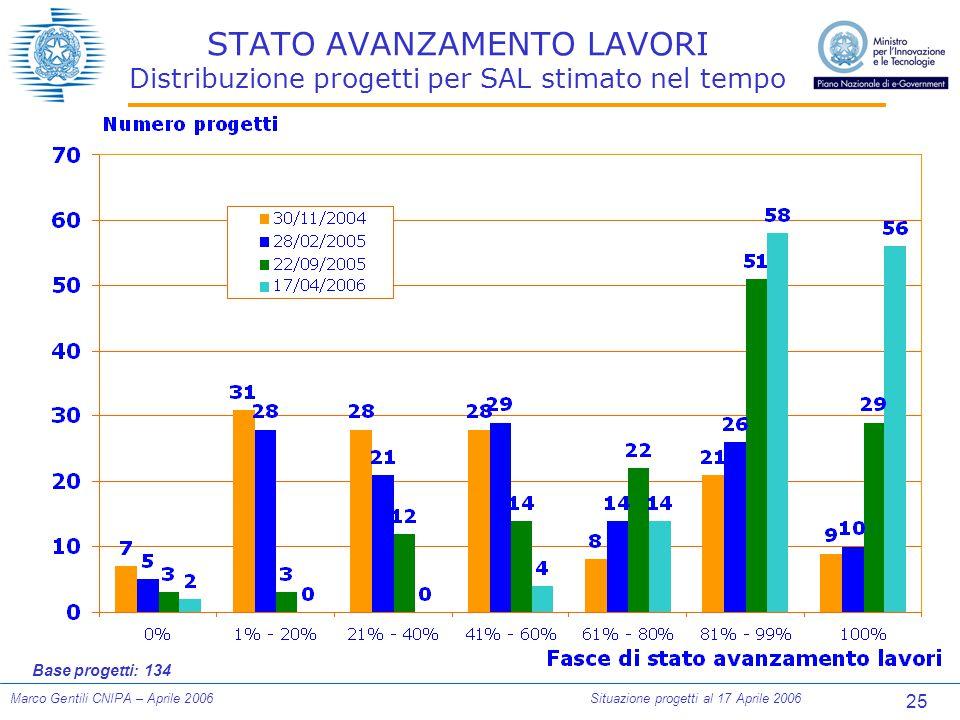 25 Marco Gentili CNIPA – Aprile 2006Situazione progetti al 17 Aprile 2006 STATO AVANZAMENTO LAVORI Distribuzione progetti per SAL stimato nel tempo Base progetti: 134