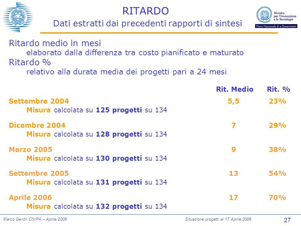 27 Marco Gentili CNIPA – Aprile 2006Situazione progetti al 17 Aprile 2006 RITARDO Dati estratti dai precedenti rapporti di sintesi Ritardo medio in mesi elaborato dalla differenza tra costo pianificato e maturato Ritardo % relativo alla durata media dei progetti pari a 24 mesi Rit.