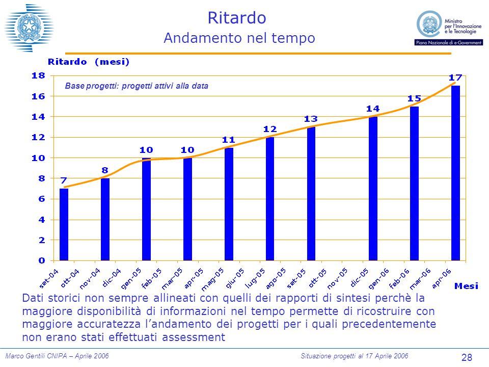 28 Marco Gentili CNIPA – Aprile 2006Situazione progetti al 17 Aprile 2006 Ritardo Andamento nel tempo Base progetti: progetti attivi alla data Dati st