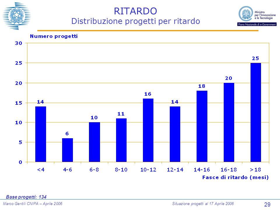 29 Marco Gentili CNIPA – Aprile 2006Situazione progetti al 17 Aprile 2006 RITARDO Distribuzione progetti per ritardo Base progetti: 134