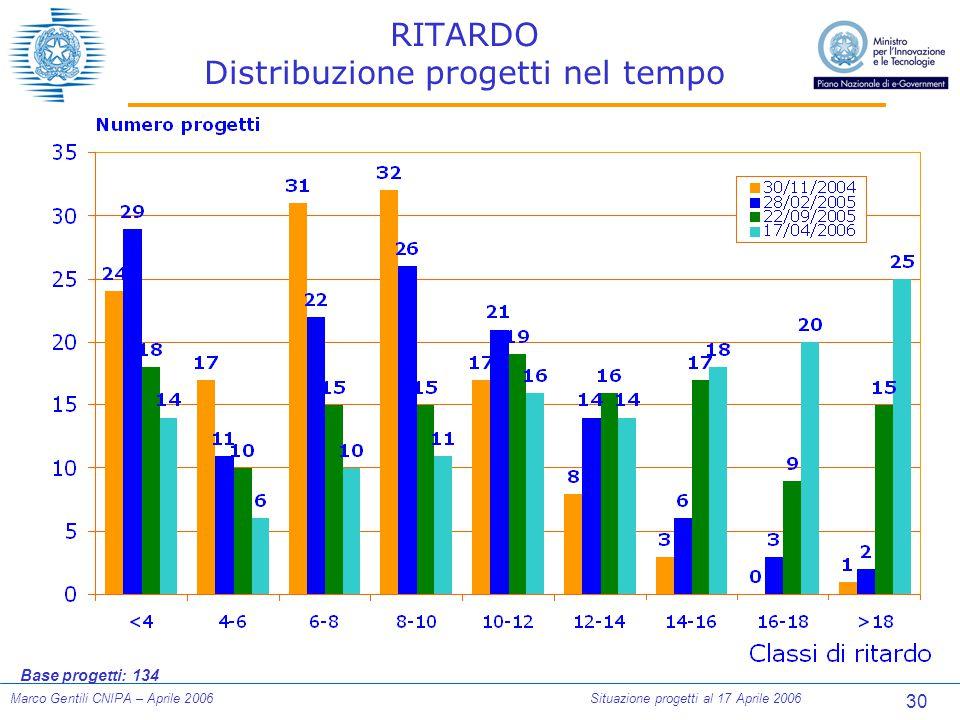 30 Marco Gentili CNIPA – Aprile 2006Situazione progetti al 17 Aprile 2006 RITARDO Distribuzione progetti nel tempo Base progetti: 134