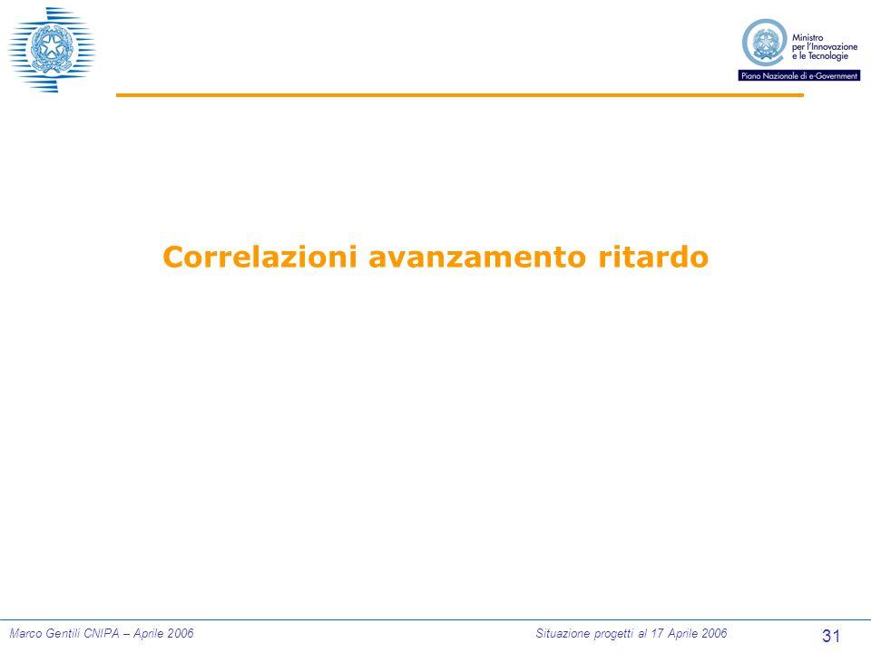 31 Marco Gentili CNIPA – Aprile 2006Situazione progetti al 17 Aprile 2006 Correlazioni avanzamento ritardo