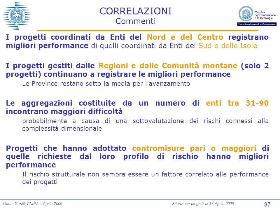 37 Marco Gentili CNIPA – Aprile 2006Situazione progetti al 17 Aprile 2006 CORRELAZIONI Commenti I progetti coordinati da Enti del Nord e del Centro re