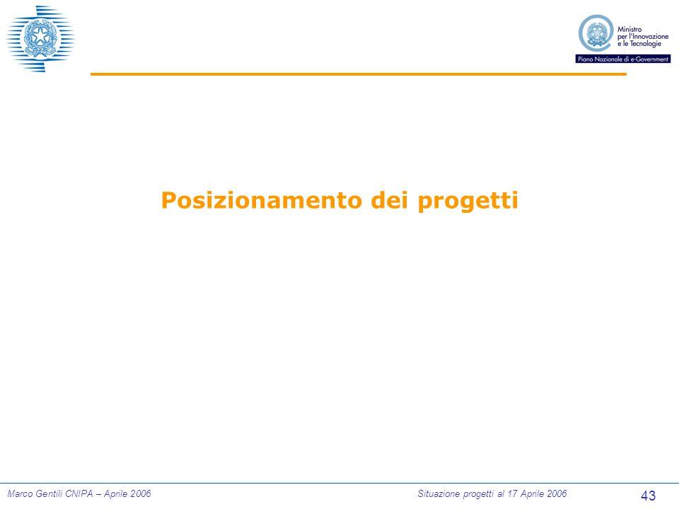 43 Marco Gentili CNIPA – Aprile 2006Situazione progetti al 17 Aprile 2006 Posizionamento dei progetti