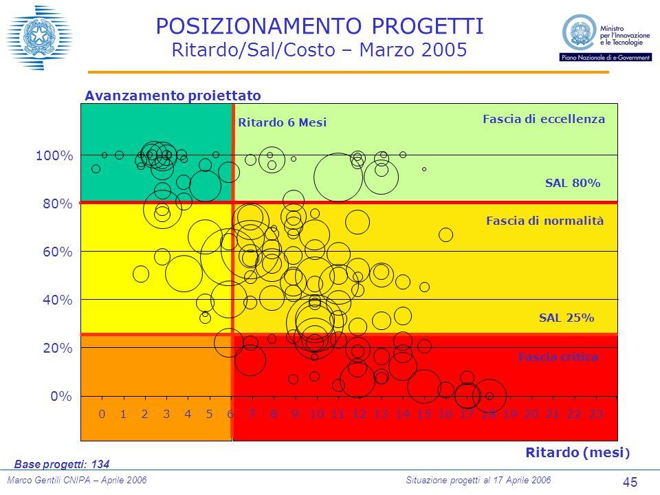 45 Marco Gentili CNIPA – Aprile 2006Situazione progetti al 17 Aprile 2006 POSIZIONAMENTO PROGETTI Ritardo/Sal/Costo – Marzo 2005 Base progetti: 134 Ri