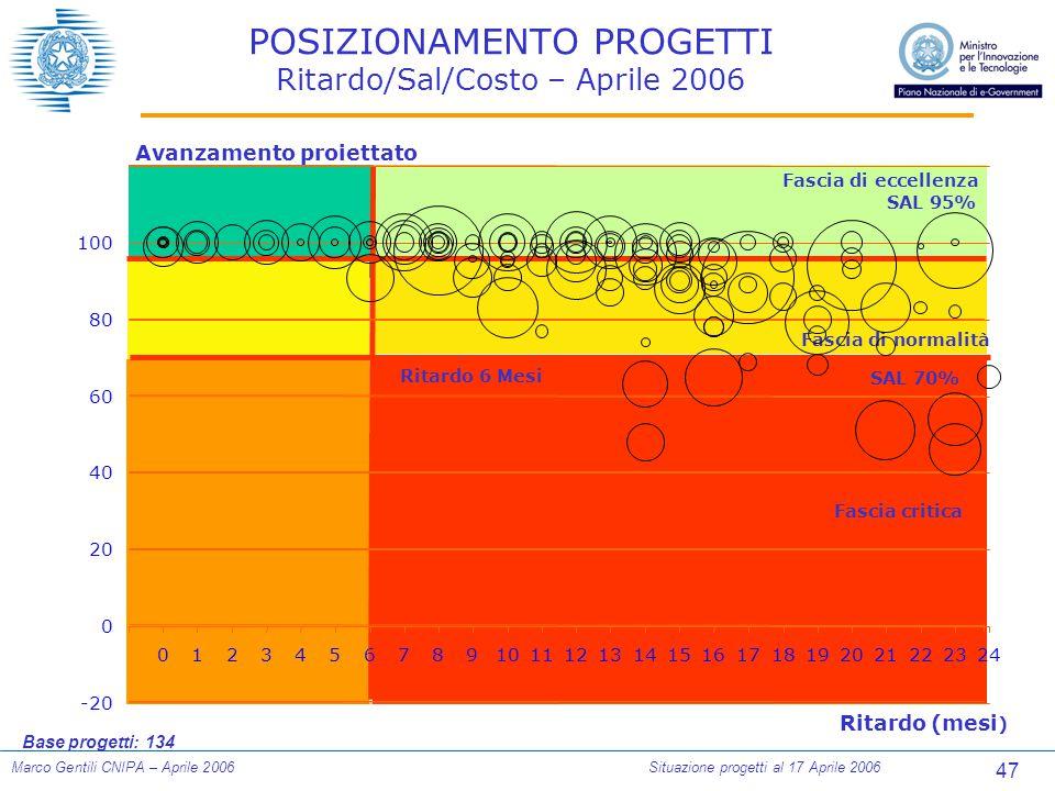 47 Marco Gentili CNIPA – Aprile 2006Situazione progetti al 17 Aprile 2006 Ritardo (mesi ) Avanzamento proiettato SAL 95% SAL 70% Fascia di eccellenza