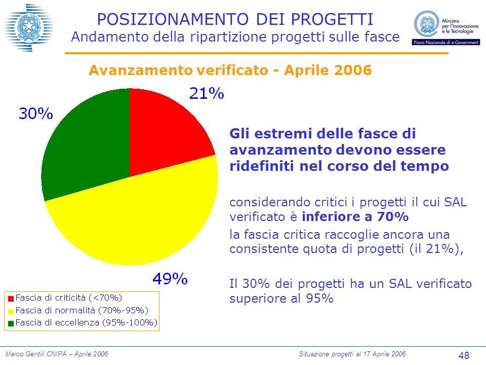 48 Marco Gentili CNIPA – Aprile 2006Situazione progetti al 17 Aprile 2006 POSIZIONAMENTO DEI PROGETTI Andamento della ripartizione progetti sulle fasc