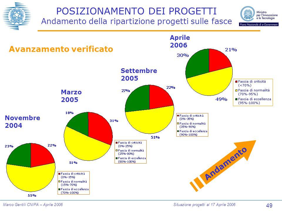 49 Marco Gentili CNIPA – Aprile 2006Situazione progetti al 17 Aprile 2006 POSIZIONAMENTO DEI PROGETTI Andamento della ripartizione progetti sulle fasce Novembre 2004 Marzo 2005 Settembre 2005 Andamento Avanzamento verificato Aprile 2006