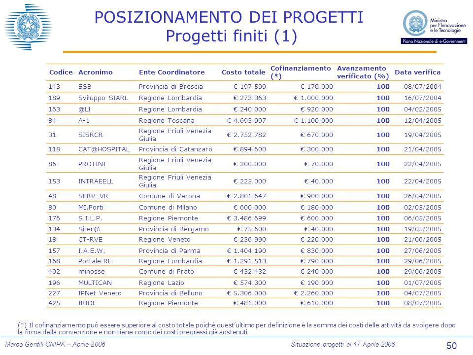 50 Marco Gentili CNIPA – Aprile 2006Situazione progetti al 17 Aprile 2006 POSIZIONAMENTO DEI PROGETTI Progetti finiti (1) CodiceAcronimoEnte CoordinatoreCosto totale Cofinanziamento (*) Avanzamento verificato (%) Data verifica 143SSBProvincia di Brescia€ 197.599€ 170.00010008/07/2004 189Sviluppo SIARLRegione Lombardia€ 273.363€ 1.000.00010016/07/2004 163@LIRegione Lombardia€ 240.000€ 920.00010004/02/2005 84A-1Regione Toscana€ 4.693.997€ 1.100.00010012/04/2005 31SISRCR Regione Friuli Venezia Giulia € 2.752.782€ 670.00010019/04/2005 118CAT@HOSPITALProvincia di Catanzaro€ 894.600€ 300.00010021/04/2005 86PROTINT Regione Friuli Venezia Giulia € 200.000€ 70.00010022/04/2005 153INTRAEELL Regione Friuli Venezia Giulia € 225.000€ 40.00010022/04/2005 48SERV_VRComune di Verona€ 2.801.647€ 900.00010026/04/2005 80MI.PortiComune di Milano€ 600.000€ 180.00010002/05/2005 176S.I.L.P.Regione Piemonte€ 3.486.699€ 600.00010006/05/2005 134Siter@Provincia di Bergamo€ 75.600€ 40.00010019/05/2005 18CT-RVERegione Veneto€ 236.990€ 220.00010021/06/2005 157I.A.E.W.Provincia di Parma€ 1.404.190€ 830.00010027/06/2005 168Portale RLRegione Lombardia€ 1.291.513€ 790.00010029/06/2005 402minosseComune di Prato€ 432.432€ 240.00010029/06/2005 196MULTICANRegione Lazio€ 574.300€ 190.00010001/07/2005 227IPNet VenetoProvincia di Belluno€ 5.306.000€ 2.260.00010004/07/2005 425IRIDERegione Piemonte€ 481.000€ 610.00010008/07/2005 (*) Il cofinanziamento può essere superiore al costo totale poichè quest'ultimo per definizione è la somma dei costi delle attività da svolgere dopo la firma della convenzione e non tiene conto dei costi pregressi già sostenuti
