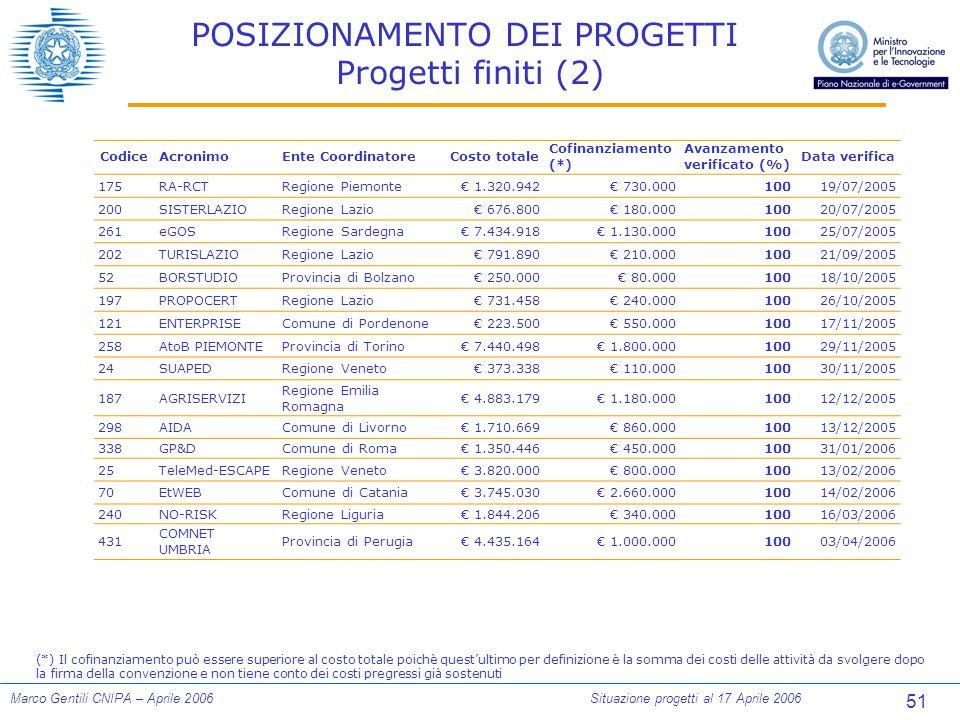 51 Marco Gentili CNIPA – Aprile 2006Situazione progetti al 17 Aprile 2006 POSIZIONAMENTO DEI PROGETTI Progetti finiti (2) CodiceAcronimoEnte CoordinatoreCosto totale Cofinanziamento (*) Avanzamento verificato (%) Data verifica 175RA-RCTRegione Piemonte€ 1.320.942€ 730.00010019/07/2005 200SISTERLAZIORegione Lazio€ 676.800€ 180.00010020/07/2005 261eGOSRegione Sardegna€ 7.434.918€ 1.130.00010025/07/2005 202TURISLAZIORegione Lazio€ 791.890€ 210.00010021/09/2005 52BORSTUDIOProvincia di Bolzano€ 250.000€ 80.00010018/10/2005 197PROPOCERTRegione Lazio€ 731.458€ 240.00010026/10/2005 121ENTERPRISEComune di Pordenone€ 223.500€ 550.00010017/11/2005 258AtoB PIEMONTEProvincia di Torino€ 7.440.498€ 1.800.00010029/11/2005 24SUAPEDRegione Veneto€ 373.338€ 110.00010030/11/2005 187AGRISERVIZI Regione Emilia Romagna € 4.883.179€ 1.180.00010012/12/2005 298AIDAComune di Livorno€ 1.710.669€ 860.00010013/12/2005 338GP&DComune di Roma€ 1.350.446€ 450.00010031/01/2006 25TeleMed-ESCAPERegione Veneto€ 3.820.000€ 800.00010013/02/2006 70EtWEBComune di Catania€ 3.745.030€ 2.660.00010014/02/2006 240NO-RISKRegione Liguria€ 1.844.206€ 340.00010016/03/2006 431 COMNET UMBRIA Provincia di Perugia€ 4.435.164€ 1.000.00010003/04/2006 (*) Il cofinanziamento può essere superiore al costo totale poichè quest'ultimo per definizione è la somma dei costi delle attività da svolgere dopo la firma della convenzione e non tiene conto dei costi pregressi già sostenuti