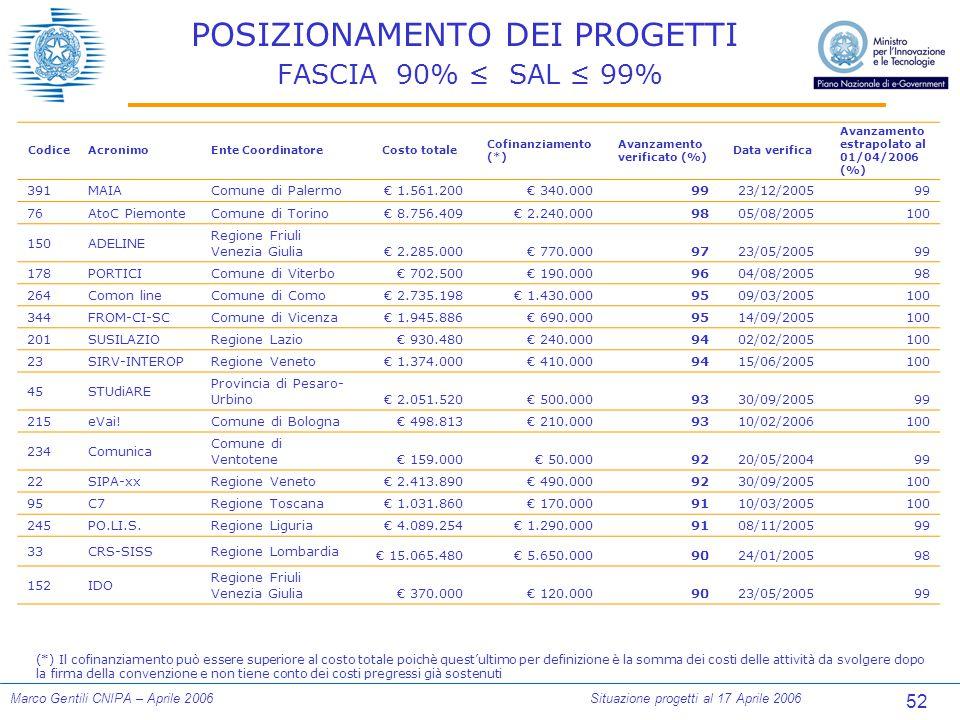 52 Marco Gentili CNIPA – Aprile 2006Situazione progetti al 17 Aprile 2006 POSIZIONAMENTO DEI PROGETTI FASCIA 90% ≤ SAL ≤ 99% (*) Il cofinanziamento pu