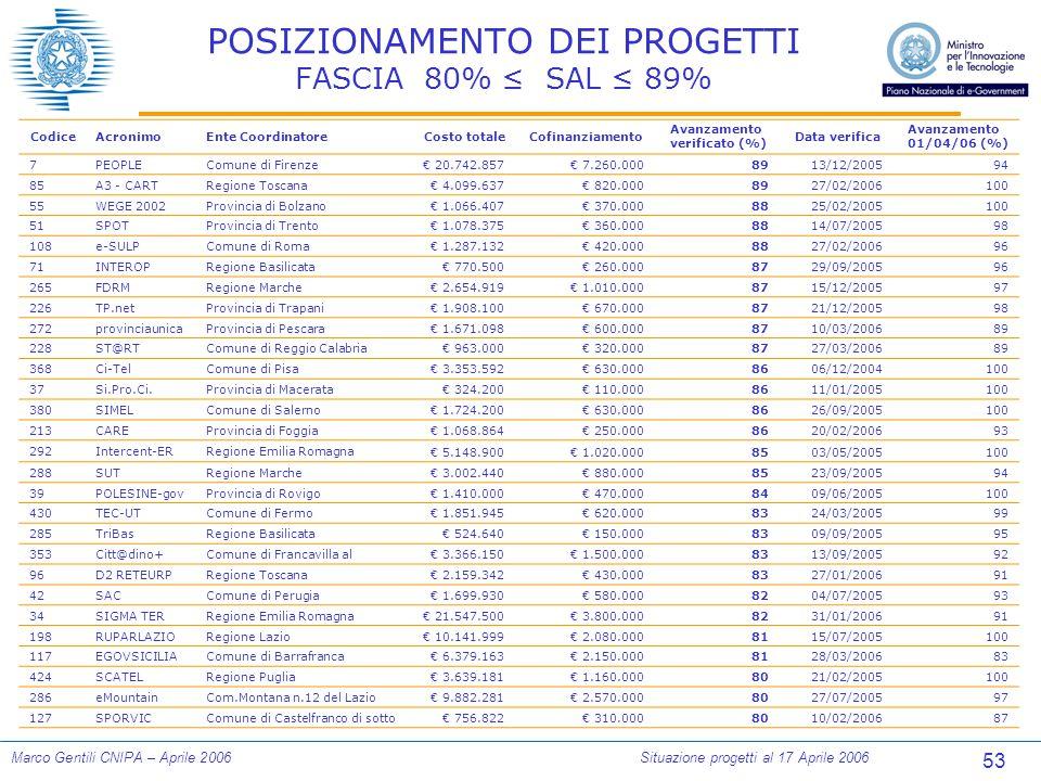 53 Marco Gentili CNIPA – Aprile 2006Situazione progetti al 17 Aprile 2006 POSIZIONAMENTO DEI PROGETTI FASCIA 80% ≤ SAL ≤ 89% CodiceAcronimoEnte CoordinatoreCosto totaleCofinanziamento Avanzamento verificato (%) Data verifica Avanzamento 01/04/06 (%) 7PEOPLEComune di Firenze € 20.742.857€ 7.260.0008913/12/200594 85A3 - CARTRegione Toscana € 4.099.637€ 820.0008927/02/2006100 55WEGE 2002Provincia di Bolzano € 1.066.407€ 370.0008825/02/2005100 51SPOTProvincia di Trento € 1.078.375€ 360.0008814/07/200598 108e-SULPComune di Roma € 1.287.132€ 420.0008827/02/200696 71INTEROPRegione Basilicata € 770.500€ 260.0008729/09/200596 265FDRMRegione Marche € 2.654.919€ 1.010.0008715/12/200597 226TP.netProvincia di Trapani € 1.908.100€ 670.0008721/12/200598 272provinciaunicaProvincia di Pescara € 1.671.098€ 600.0008710/03/200689 228ST@RTComune di Reggio Calabria € 963.000€ 320.0008727/03/200689 368Ci-TelComune di Pisa € 3.353.592€ 630.0008606/12/2004100 37Si.Pro.Ci.Provincia di Macerata € 324.200€ 110.0008611/01/2005100 380SIMELComune di Salerno € 1.724.200€ 630.0008626/09/2005100 213CAREProvincia di Foggia € 1.068.864€ 250.0008620/02/200693 292Intercent-ERRegione Emilia Romagna € 5.148.900€ 1.020.0008503/05/2005100 288SUTRegione Marche € 3.002.440€ 880.0008523/09/200594 39POLESINE-govProvincia di Rovigo € 1.410.000€ 470.0008409/06/2005100 430TEC-UTComune di Fermo € 1.851.945€ 620.0008324/03/200599 285TriBasRegione Basilicata € 524.640€ 150.0008309/09/200595 353Citt@dino+Comune di Francavilla al € 3.366.150€ 1.500.0008313/09/200592 96D2 RETEURPRegione Toscana € 2.159.342€ 430.0008327/01/200691 42SACComune di Perugia € 1.699.930€ 580.0008204/07/200593 34SIGMA TERRegione Emilia Romagna € 21.547.500€ 3.800.0008231/01/200691 198RUPARLAZIORegione Lazio € 10.141.999€ 2.080.0008115/07/2005100 117EGOVSICILIAComune di Barrafranca € 6.379.163€ 2.150.0008128/03/200683 424SCATELRegione Puglia € 3.639.181€ 1.160.0008021/02/2005100 286eMountainCom.Montana n.12 del Lazio € 9.882.281€ 2.570.0008027/0