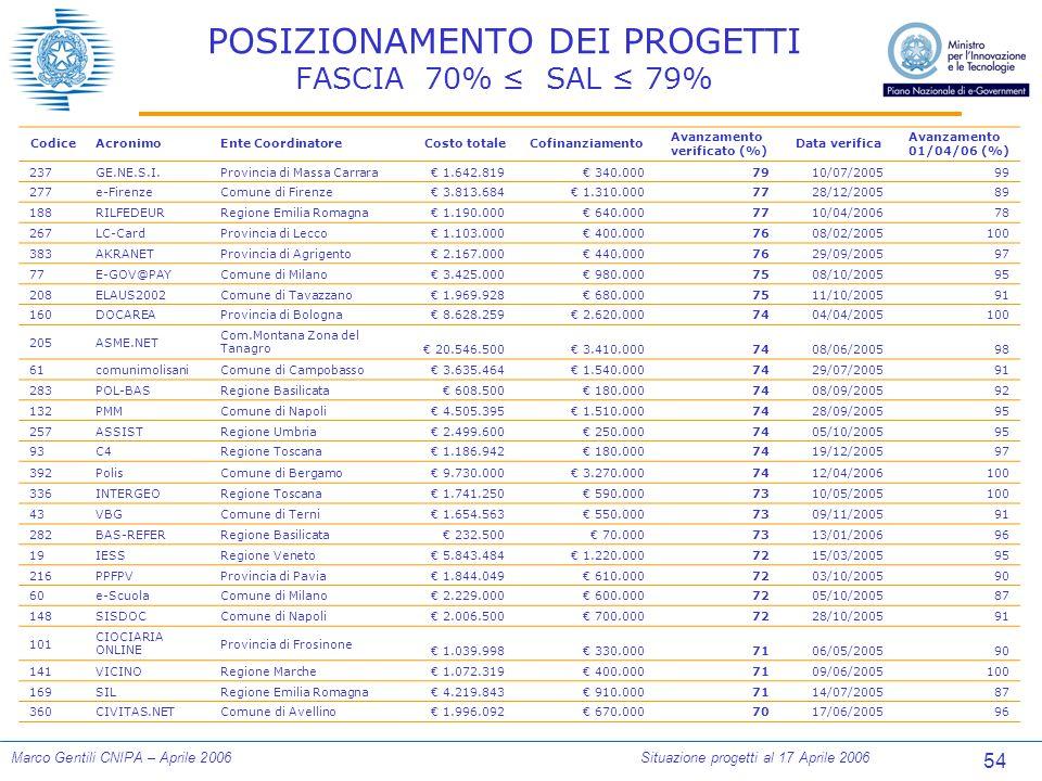54 Marco Gentili CNIPA – Aprile 2006Situazione progetti al 17 Aprile 2006 POSIZIONAMENTO DEI PROGETTI FASCIA 70% ≤ SAL ≤ 79% CodiceAcronimoEnte Coordi