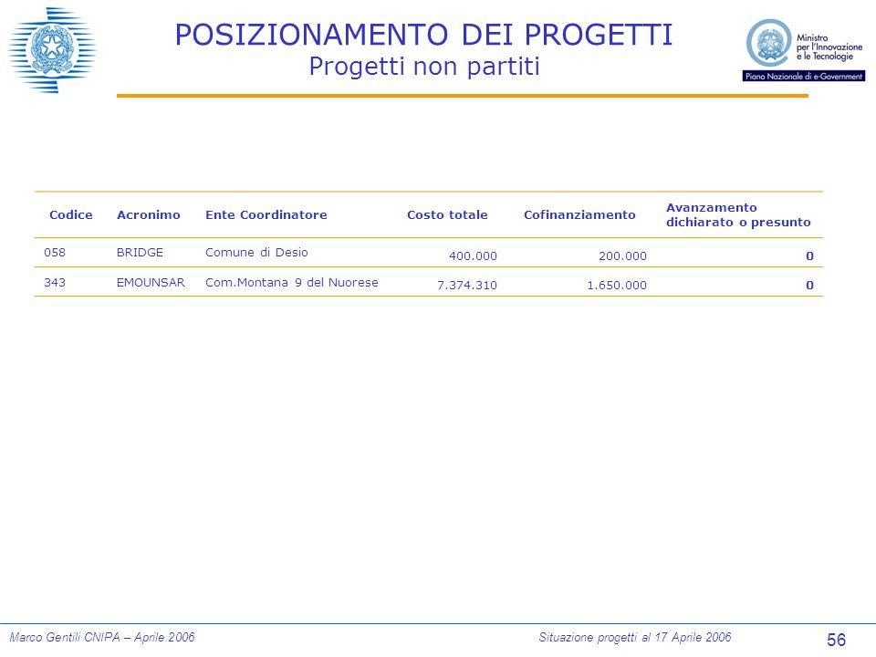 56 Marco Gentili CNIPA – Aprile 2006Situazione progetti al 17 Aprile 2006 POSIZIONAMENTO DEI PROGETTI Progetti non partiti CodiceAcronimoEnte Coordina