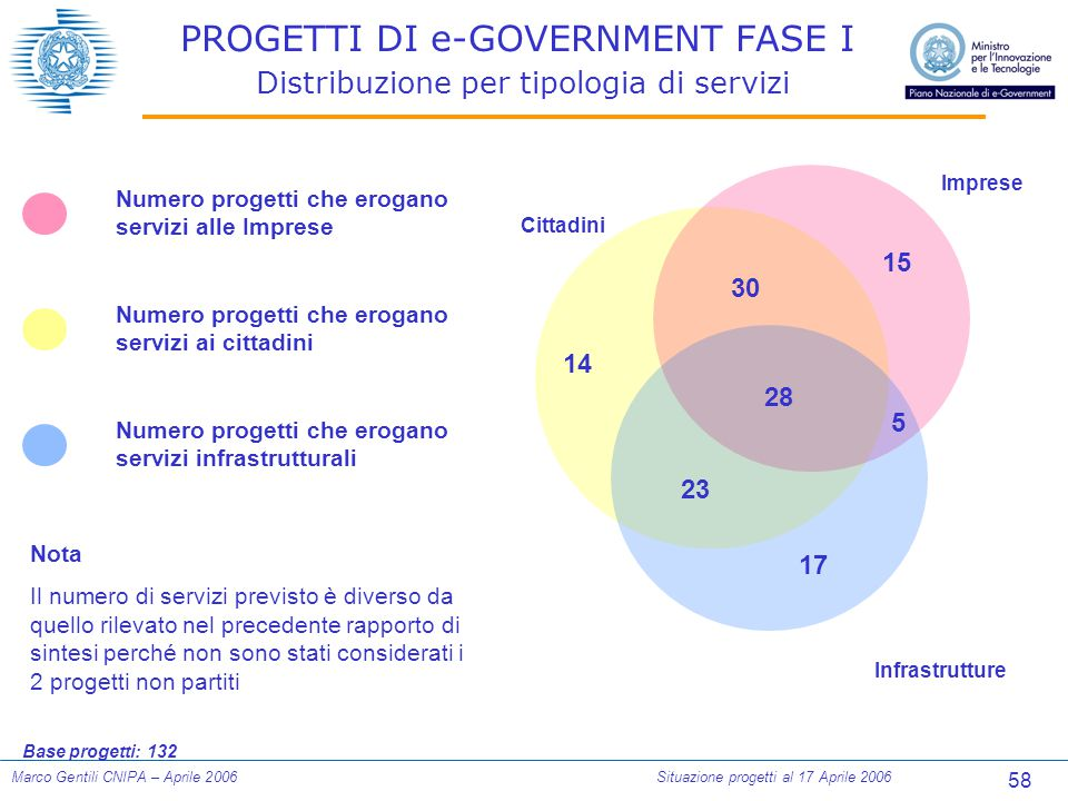 58 Marco Gentili CNIPA – Aprile 2006Situazione progetti al 17 Aprile 2006 PROGETTI DI e-GOVERNMENT FASE I Distribuzione per tipologia di servizi Numer