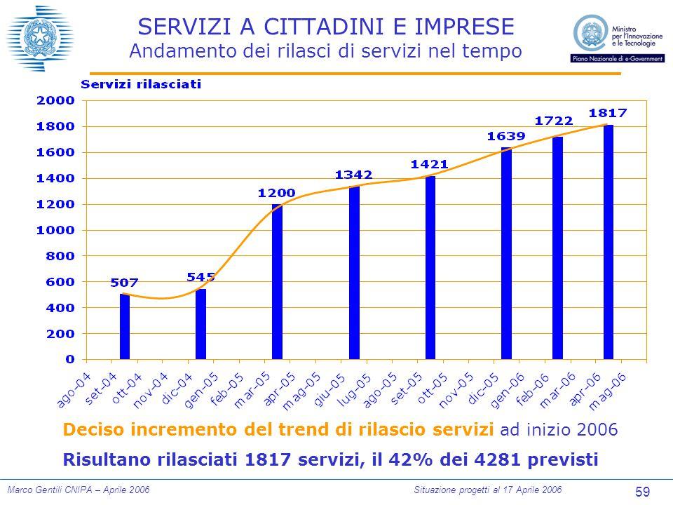 59 Marco Gentili CNIPA – Aprile 2006Situazione progetti al 17 Aprile 2006 SERVIZI A CITTADINI E IMPRESE Andamento dei rilasci di servizi nel tempo Deciso incremento del trend di rilascio servizi ad inizio 2006 Risultano rilasciati 1817 servizi, il 42% dei 4281 previsti