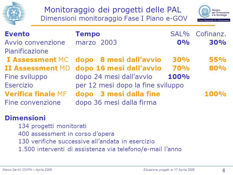 6 Marco Gentili CNIPA – Aprile 2006Situazione progetti al 17 Aprile 2006 Monitoraggio dei progetti delle PAL Dimensioni monitoraggio Fase I Piano e-GOV EventoTempoSAL%Cofinanz.